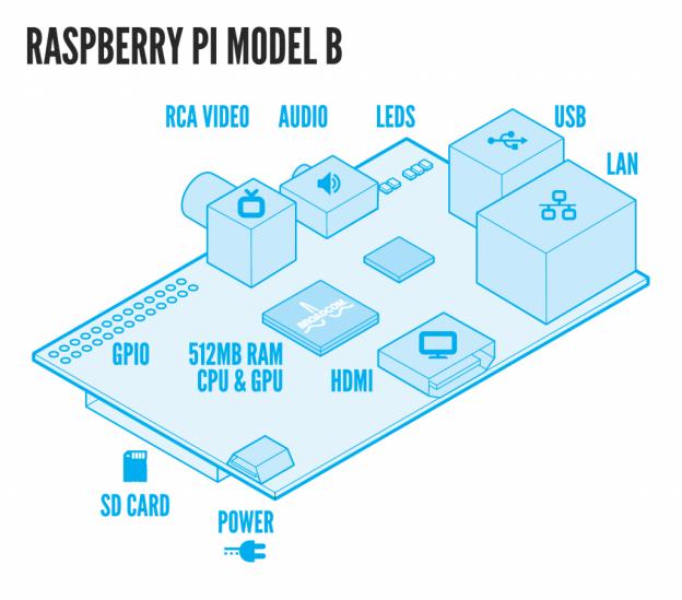 Pulling strings on Raspberry Pi